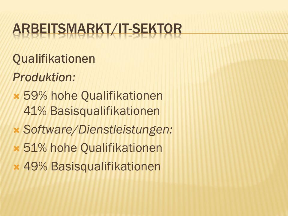 Qualifikationen Produktion: 59% hohe Qualifikationen 41% Basisqualifikationen Software/Dienstleistungen: 51% hohe Qualifikationen 49% Basisqualifikati