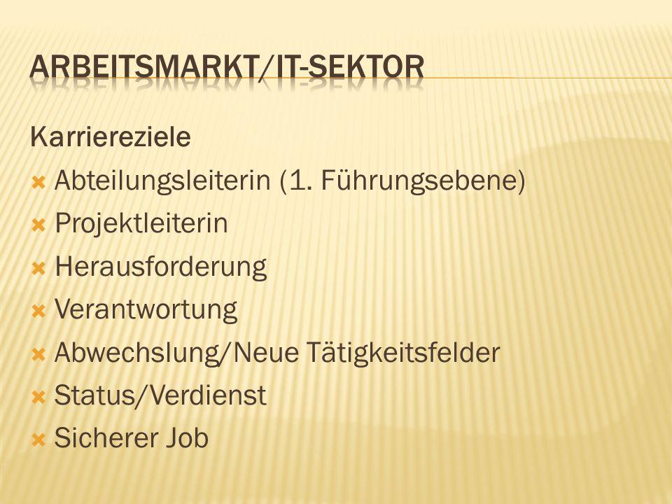 Karriereziele Abteilungsleiterin (1. Führungsebene) Projektleiterin Herausforderung Verantwortung Abwechslung/Neue Tätigkeitsfelder Status/Verdienst S