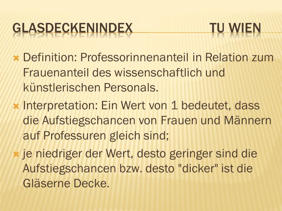 Definition: Professorinnenanteil in Relation zum Frauenanteil des wissenschaftlich und künstlerischen Personals. Interpretation: Ein Wert von 1 bedeut