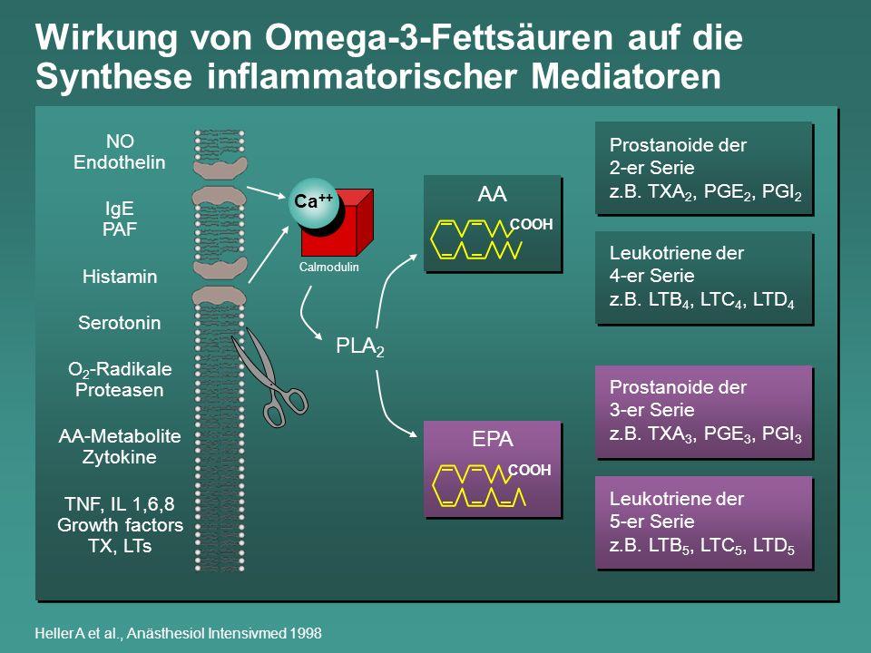 Wirkung von Omega-3-Fettsäuren auf die Synthese inflammatorischer Mediatoren Heller A et al., Anästhesiol Intensivmed 1998 NO Endothelin IgE PAF Hista