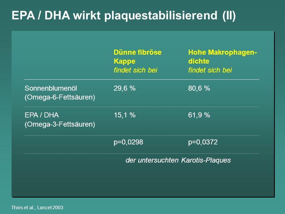 EPA / DHA wirkt plaquestabilisierend (II) Thies et al., Lancet 2003 Dünne fibröseHohe Makrophagen- Kappe dichtefindet sich bei Sonnenblumenöl29,6 %80,