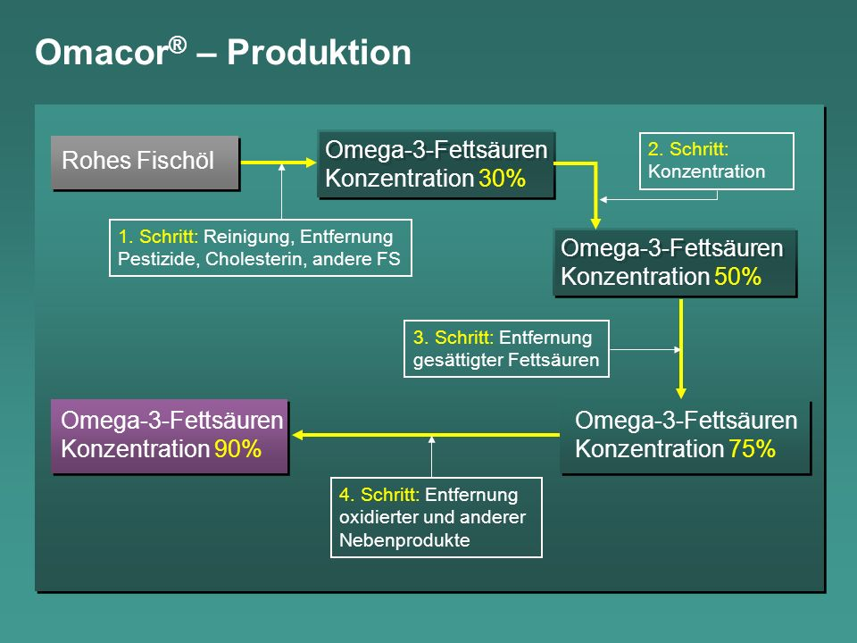 Omacor ® – Produktion Rohes Fischöl Omega-3-Fettsäuren Konzentration 30% Omega-3-Fettsäuren Konzentration 30% Omega-3-Fettsäuren Konzentration 50% Omega-3-Fettsäuren Konzentration 50% Omega-3-Fettsäuren Konzentration 75% Omega-3-Fettsäuren Konzentration 90% 1.