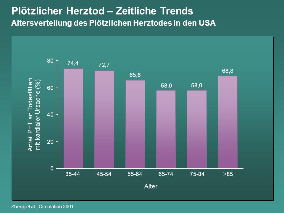 Anteil PHT an Todesfällen mit kardialer Ursache (%) 35-4445-5455-6465-7475-84 85 Alter 74,4 72,7 65,6 58,0 68,8 Plötzlicher Herztod – Zeitliche Trends