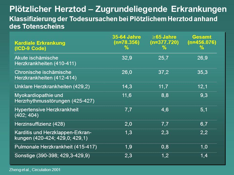 Kardiale Erkrankung (ICD-9 Code) Akute ischämische 32,925,726,9 Herzkrankheiten (410-411) Chronische ischämische 26,037,235,3 Herzkrankheiten (412-414