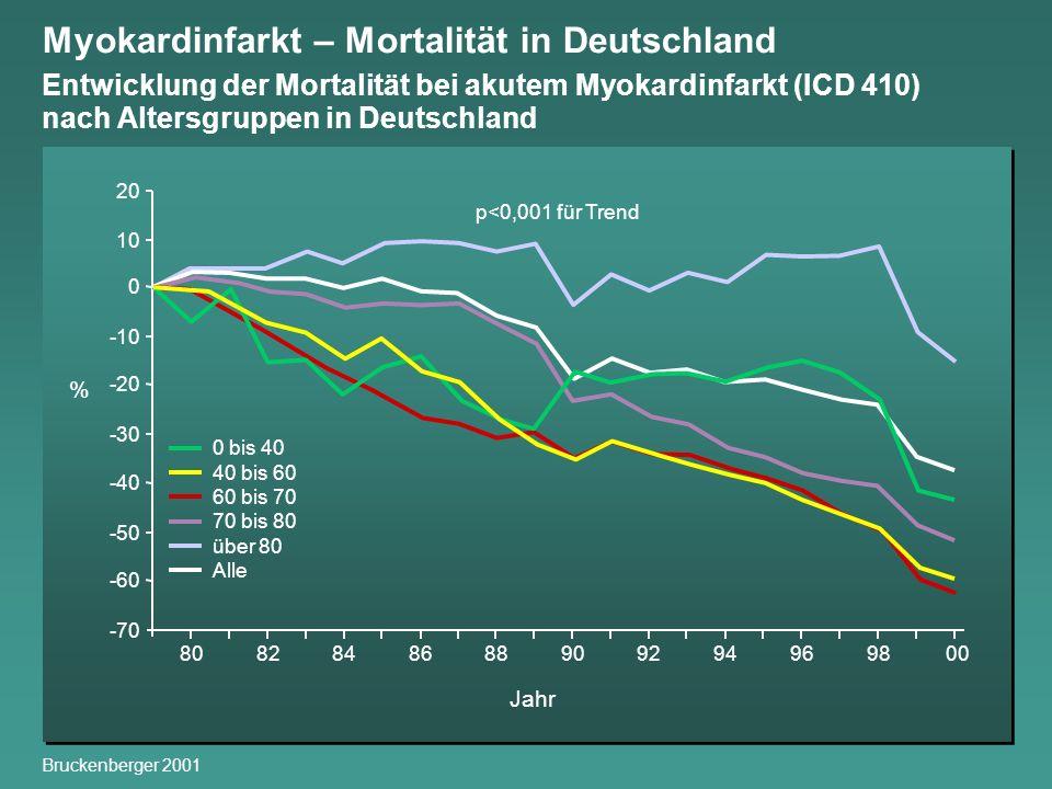 Myokardinfarkt – Mortalität in Deutschland Entwicklung der Mortalität bei akutem Myokardinfarkt (ICD 410) nach Altersgruppen in Deutschland Bruckenber