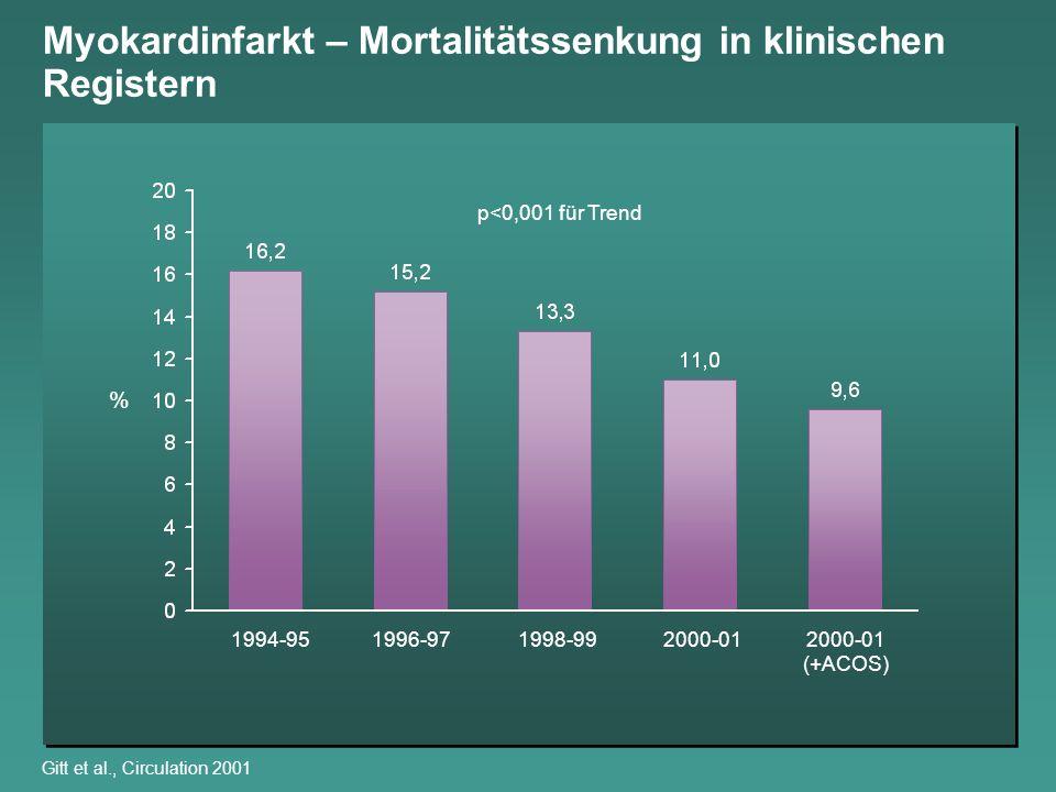 Myokardinfarkt – Mortalitätssenkung in klinischen Registern Gitt et al., Circulation 2001 % p<0,001 für Trend 1994-951996-971998-992000-012000-01 (+AC