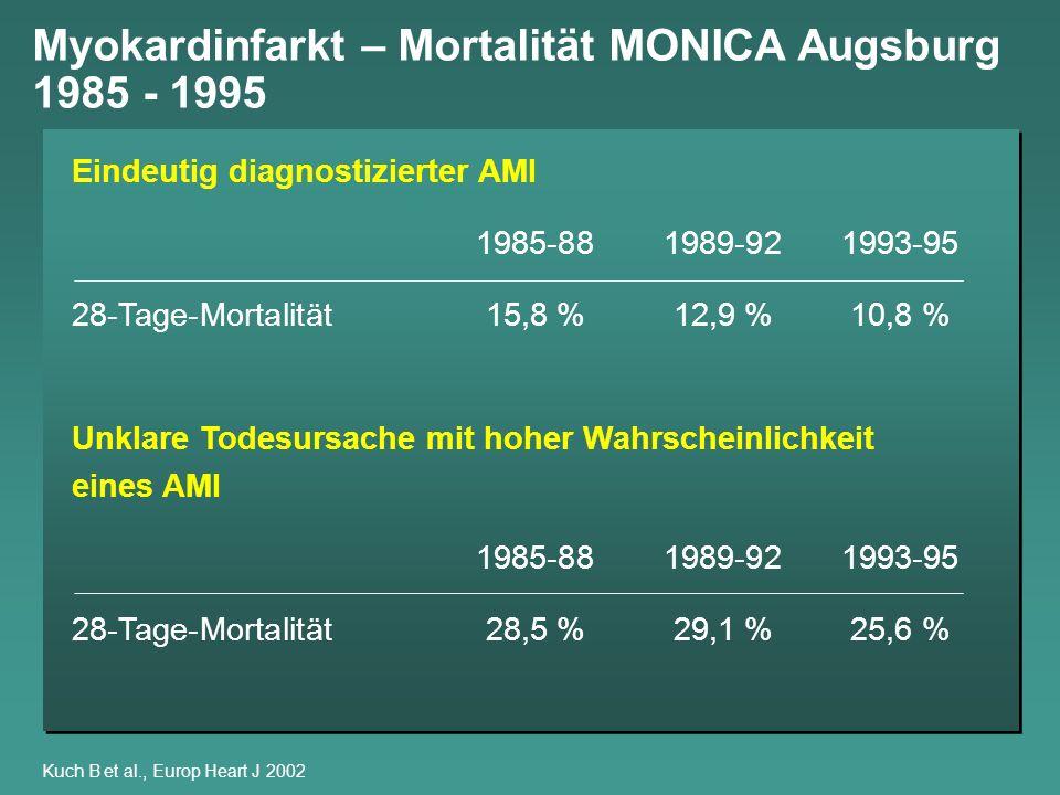 Myokardinfarkt – Mortalität MONICA Augsburg 1985 - 1995 Kuch B et al., Europ Heart J 2002 Eindeutig diagnostizierter AMI 1985-881989-921993-95 28-Tage