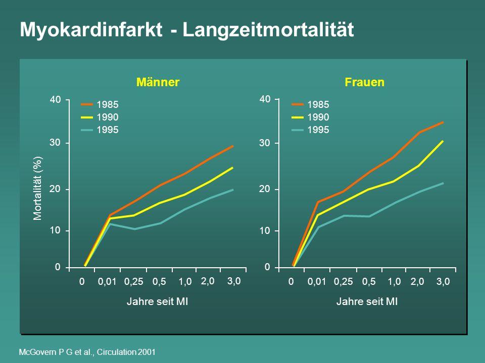 Myokardinfarkt - Langzeitmortalität McGovern P G et al., Circulation 2001 0 10 20 30 40 Mortalität (%) 3,0 0,5 0 Jahre seit MI 1,0 0,25 0,01 2,0 0 10