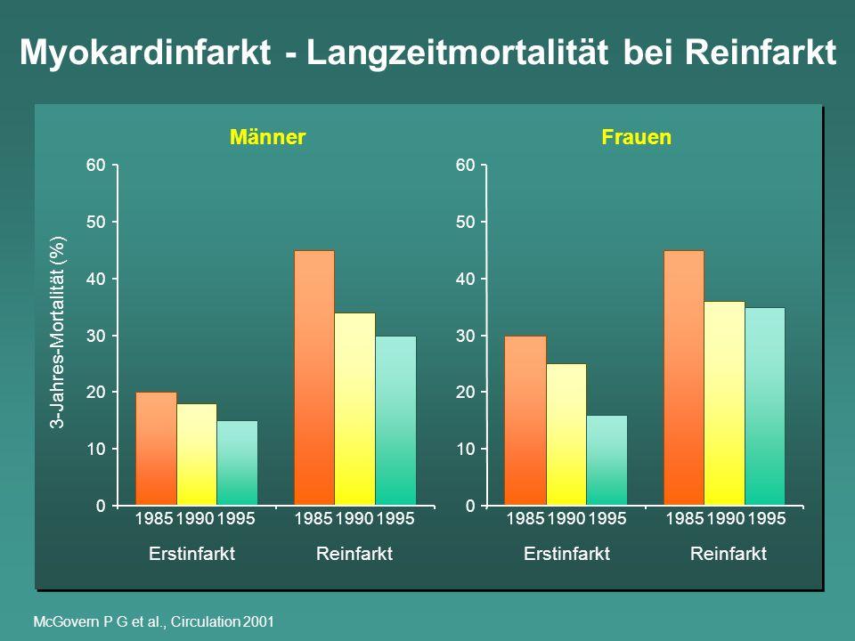 Myokardinfarkt - Langzeitmortalität bei Reinfarkt McGovern P G et al., Circulation 2001 3-Jahres-Mortalität (%) Erstinfarkt 0 10 20 30 40 50 60 0 10 2