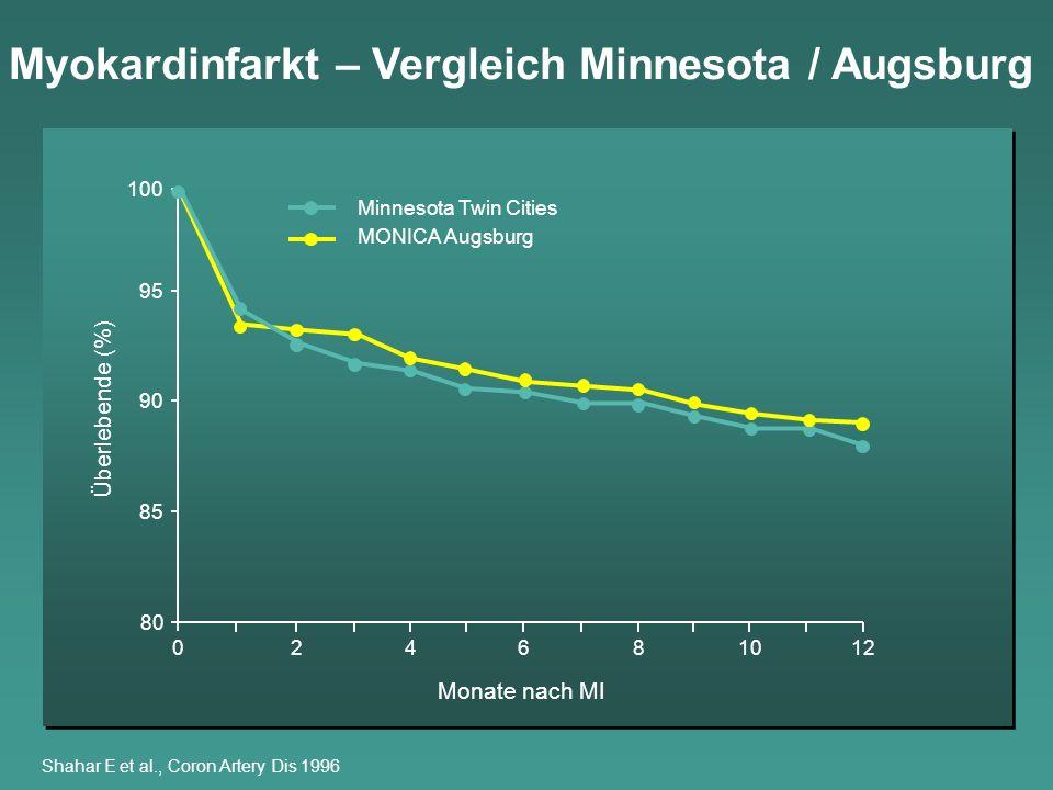 Myokardinfarkt – Vergleich Minnesota / Augsburg Shahar E et al., Coron Artery Dis 1996 Überlebende (%) 80 85 90 95 100 024681012 Monate nach MI Minnes