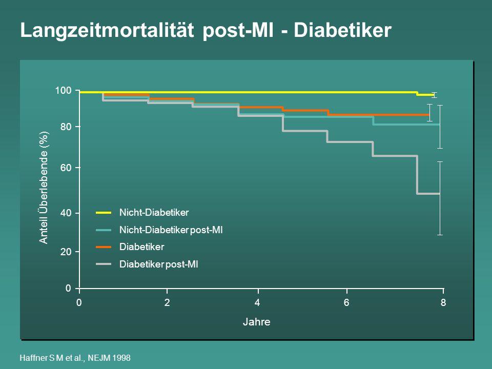 Langzeitmortalität post-MI - Diabetiker Haffner S M et al., NEJM 1998 8 6 420 0 20 40 60 80 100 Anteil Überlebende (%) Jahre Nicht-Diabetiker Nicht-Di