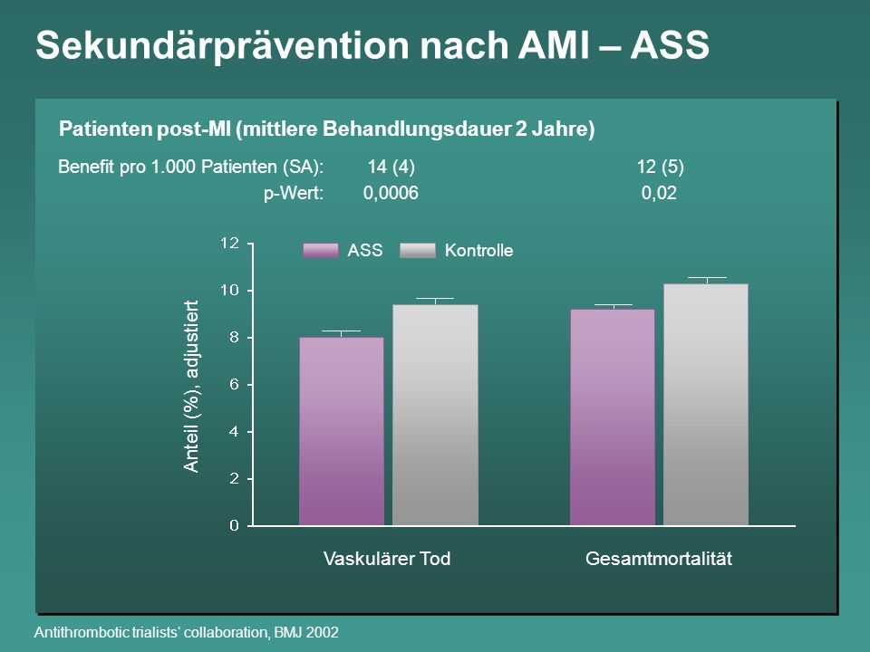 Anteil (%), adjustiert Vaskulärer Tod ASSKontrolle Gesamtmortalität Patienten post-MI (mittlere Behandlungsdauer 2 Jahre) Benefit pro 1.000 Patienten