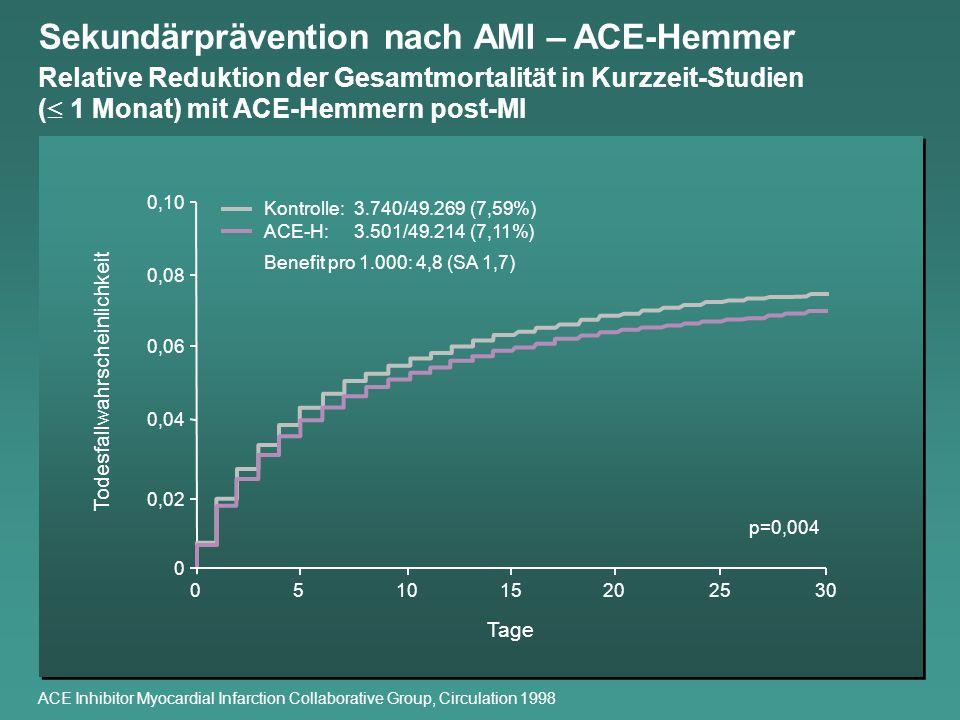 ACE Inhibitor Myocardial Infarction Collaborative Group, Circulation 1998 Todesfallwahrscheinlichkeit 0 0,04 0,06 0,08 0,10 0,02 051015202530 p=0,004