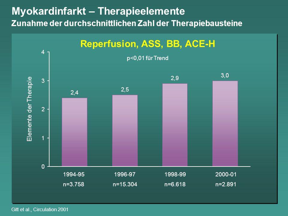 Myokardinfarkt – Therapieelemente Zunahme der durchschnittlichen Zahl der Therapiebausteine Gitt et al., Circulation 2001 Elemente der Therapie p<0,01
