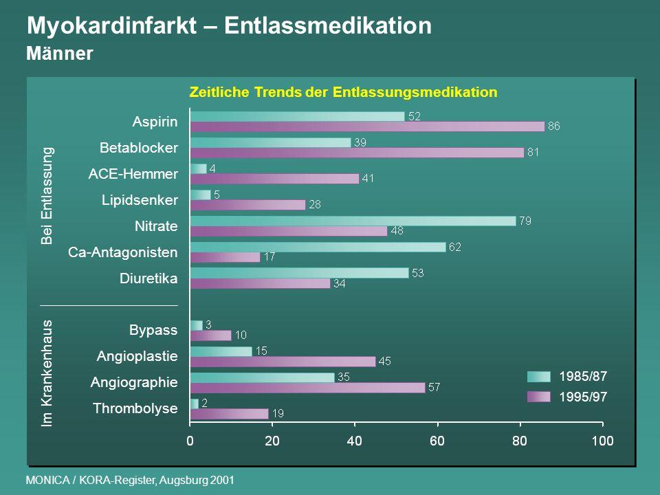 Myokardinfarkt – Entlassmedikation Männer MONICA / KORA-Register, Augsburg 2001 Aspirin Betablocker ACE-Hemmer Lipidsenker Nitrate Ca-Antagonisten Diu