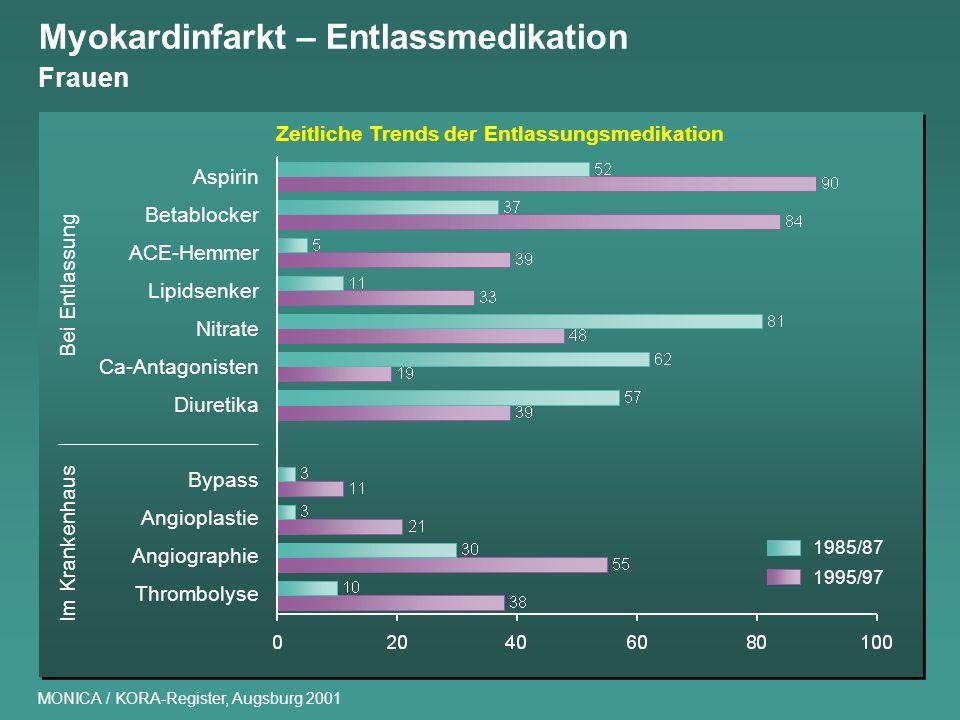 Myokardinfarkt – Entlassmedikation Frauen MONICA / KORA-Register, Augsburg 2001 Aspirin Betablocker ACE-Hemmer Lipidsenker Nitrate Ca-Antagonisten Diu