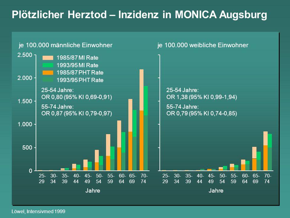 Plötzlicher Herztod – Inzidenz in MONICA Augsburg Löwel, Intensivmed 1999 1985/87 MI Rate 1993/95 MI Rate 1985/87 PHT Rate 1993/95 PHT Rate 0 500 1.00