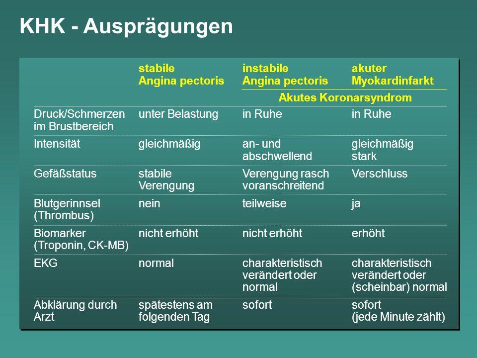 KHK - Ausprägungen stabileinstabileakuter Angina pectorisAngina pectorisMyokardinfarkt Druck/Schmerzen unter Belastungin Ruhe in Ruhe im Brustbereich