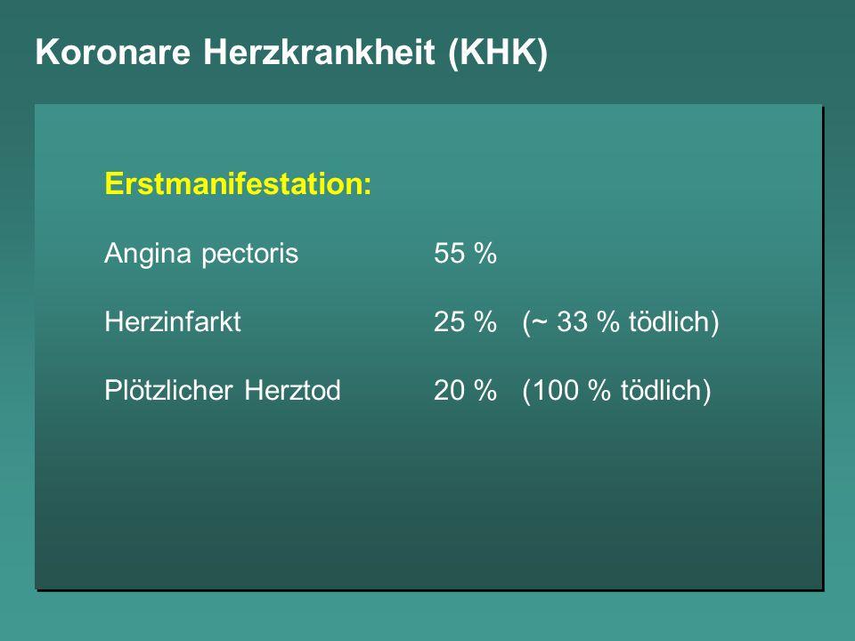 Koronare Herzkrankheit (KHK) Erstmanifestation: Angina pectoris55 % Herzinfarkt25 % (~ 33 % tödlich) Plötzlicher Herztod20 % (100 % tödlich)
