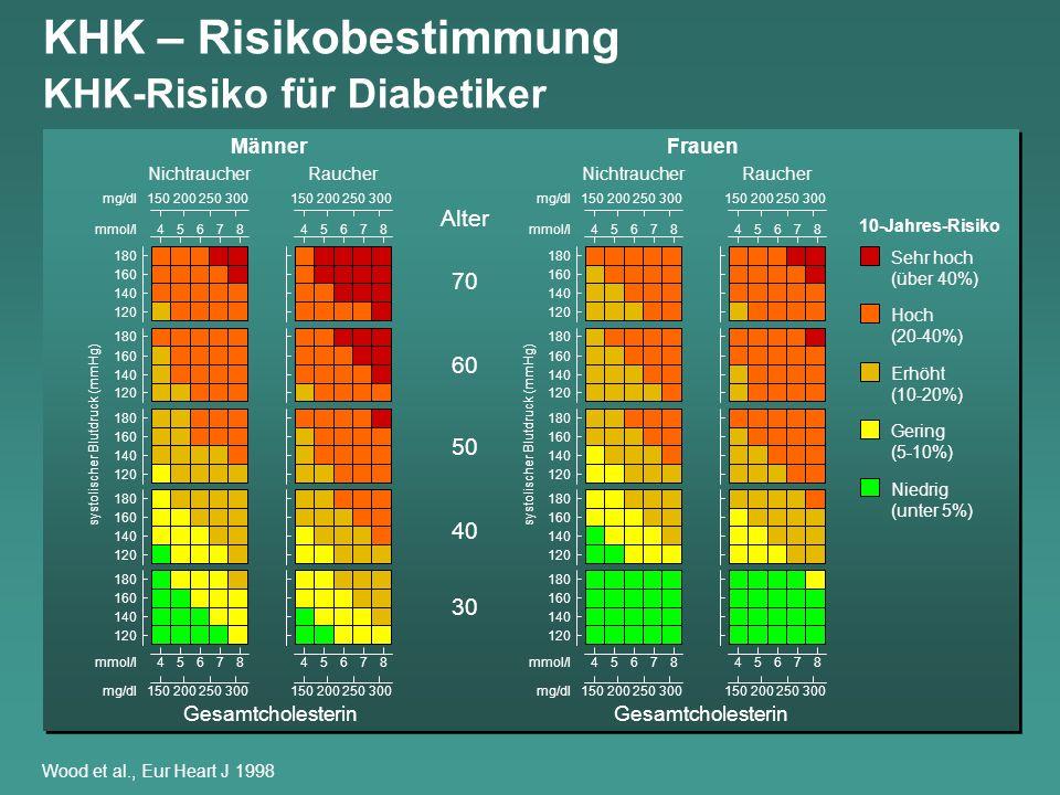 KHK – Risikobestimmung KHK-Risiko für Diabetiker 120 140 160 180 mmol/l45678 mg/dl150200250300 120 140 160 180 120 140 160 180 120 140 160 180 120 140