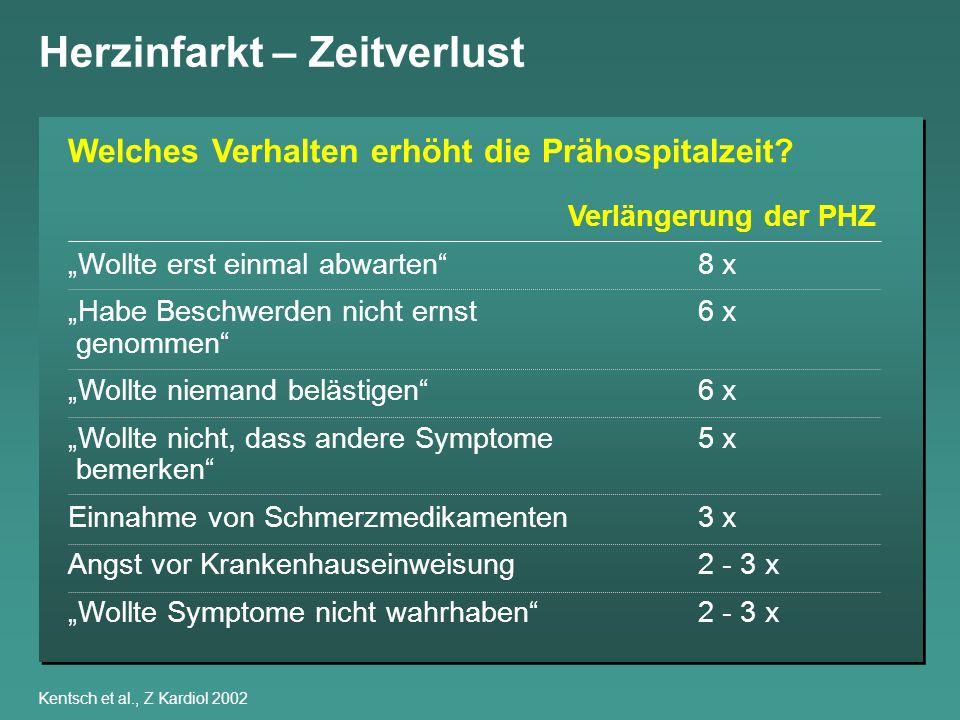 Kentsch et al., Z Kardiol 2002 Herzinfarkt – Zeitverlust Verlängerung der PHZ Wollte erst einmal abwarten8 x Habe Beschwerden nicht ernst6 x genommen