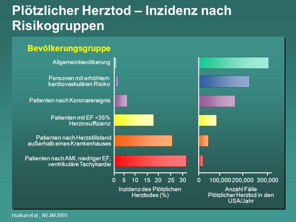 Myokardinfarkt – Inzidenz MONICA / KORA-Register, Augsburg 2001 je 100.000 Einwohner im Alter von 25-74 Jahre 0 100 200 300 400 1985 -35% Erstinfarkt (392 292) Reinfarkt (171 114) 1987198919911993199519971999 -5% -33% -25% Männer Erstinfarkt (124 118) Reinfarkt (37 24) Frauen