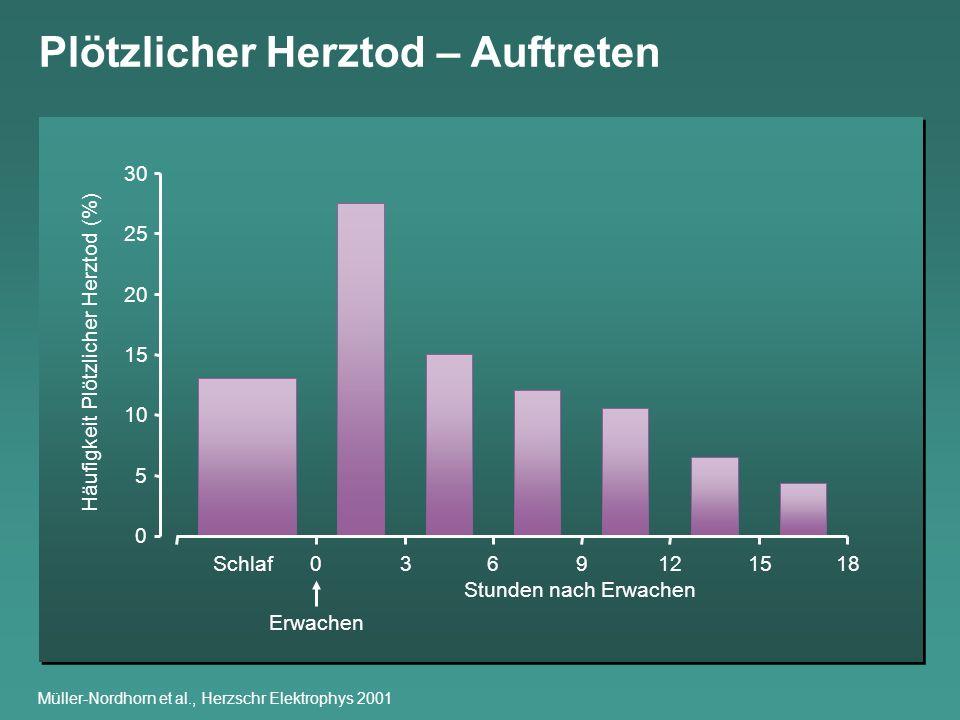 Müller-Nordhorn et al., Herzschr Elektrophys 2001 Plötzlicher Herztod – Auftreten 0 5 10 15 20 25 30 0369121518Schlaf Erwachen Stunden nach Erwachen H