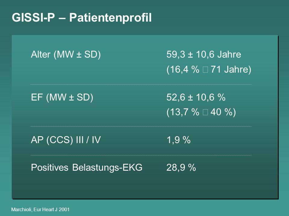 GISSI-P – Patientenprofil Marchioli, Eur Heart J 2001 Alter (MW ± SD)59,3 ± 10,6 Jahre (16,4 % 71 Jahre) EF (MW ± SD)52,6 ± 10,6 % (13,7 % 40 %) AP (C