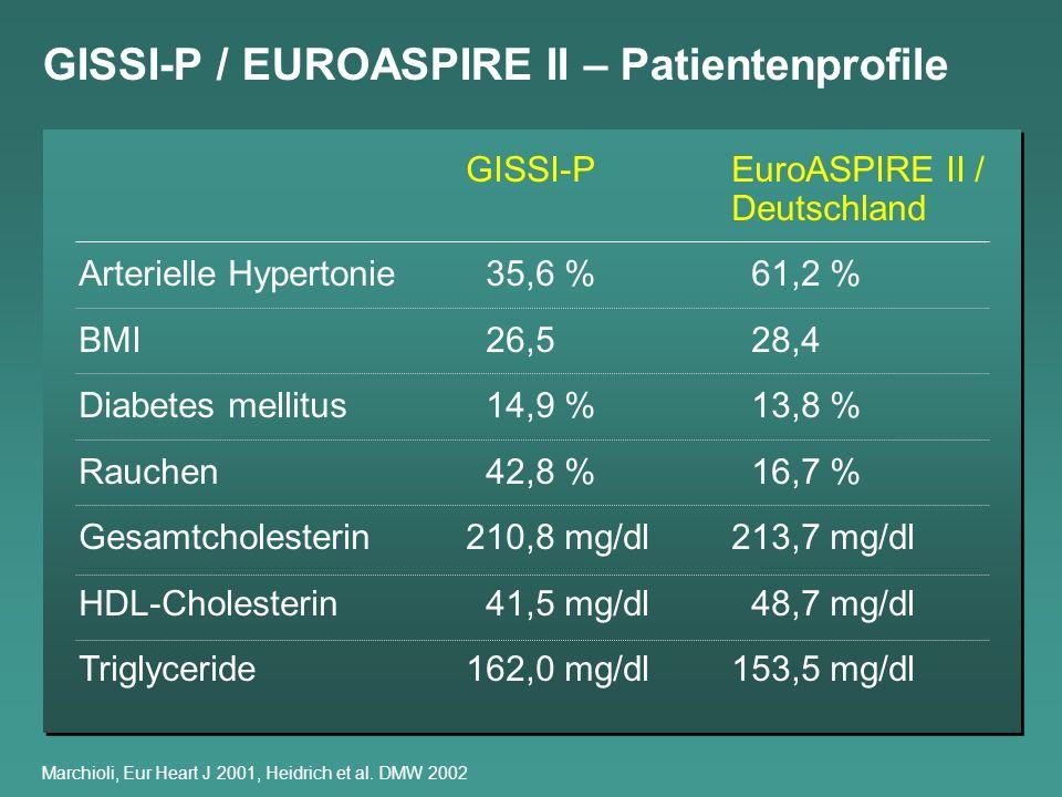 GISSI-P / EUROASPIRE II – Patientenprofile Marchioli, Eur Heart J 2001, Heidrich et al. DMW 2002 GISSI-PEuroASPIRE II / Deutschland Arterielle Hyperto