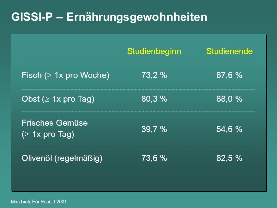 GISSI-P – Ernährungsgewohnheiten Marchioli, Eur Heart J 2001 StudienbeginnStudienende Fisch ( 1x pro Woche)73,2 %87,6 % Obst ( 1x pro Tag)80,3 %88,0 %