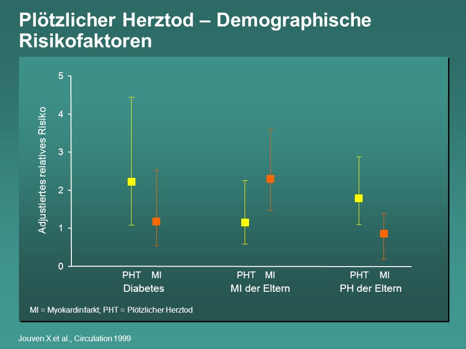 Plötzlicher Herztod – Risikofaktoren Unabhängige Prädiktorwerte für die 2-Jahres-Mortalität bei Post-MI- Patienten, die die ersten 45 Tage überlebt haben Gesamtmortalität Priori et al., Eur Heart J 2001 Risikofaktoren Alter (+10 J)<0,001 0,005 Männer 0,06 0,01 Raucher (auch ehemalige) vorausgegangener Myokardinfarkt Bluthochdruck 0,006 0,001 AP<0,001 0,007 Diabetes 0,004 0,2 Syst.