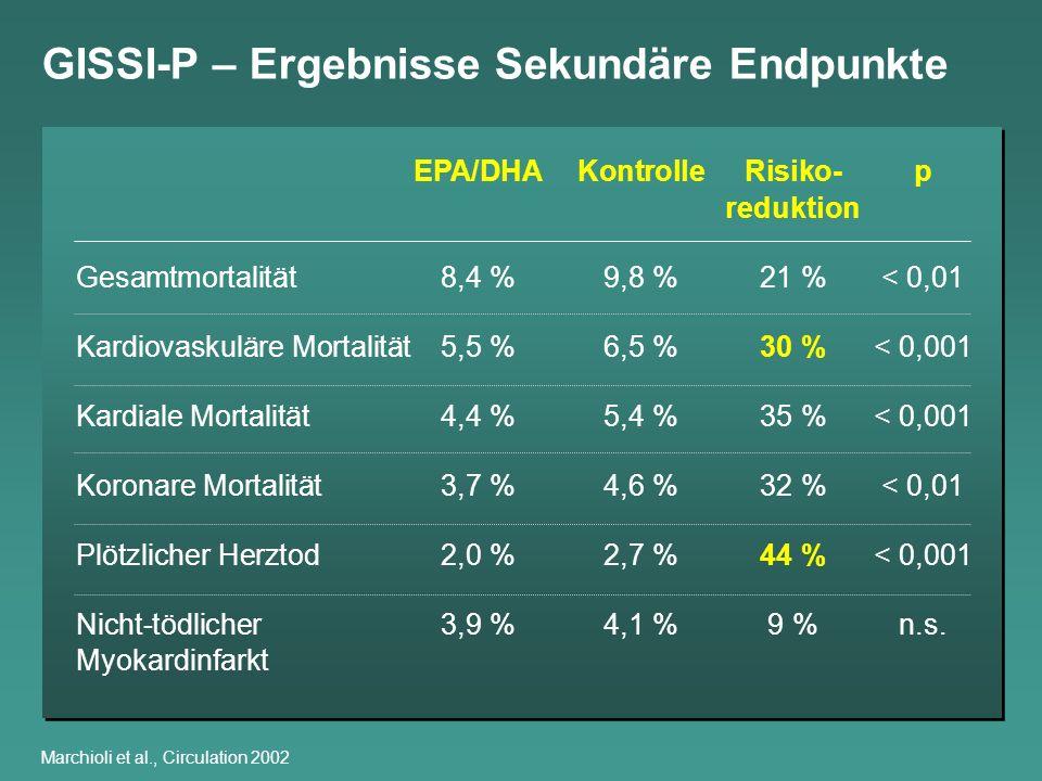 Marchioli et al., Circulation 2002 EPA/DHAKontrolleRisiko-p reduktion Gesamtmortalität8,4 %9,8 %21 %< 0,01 Kardiovaskuläre Mortalität5,5 %6,5 %30 %< 0