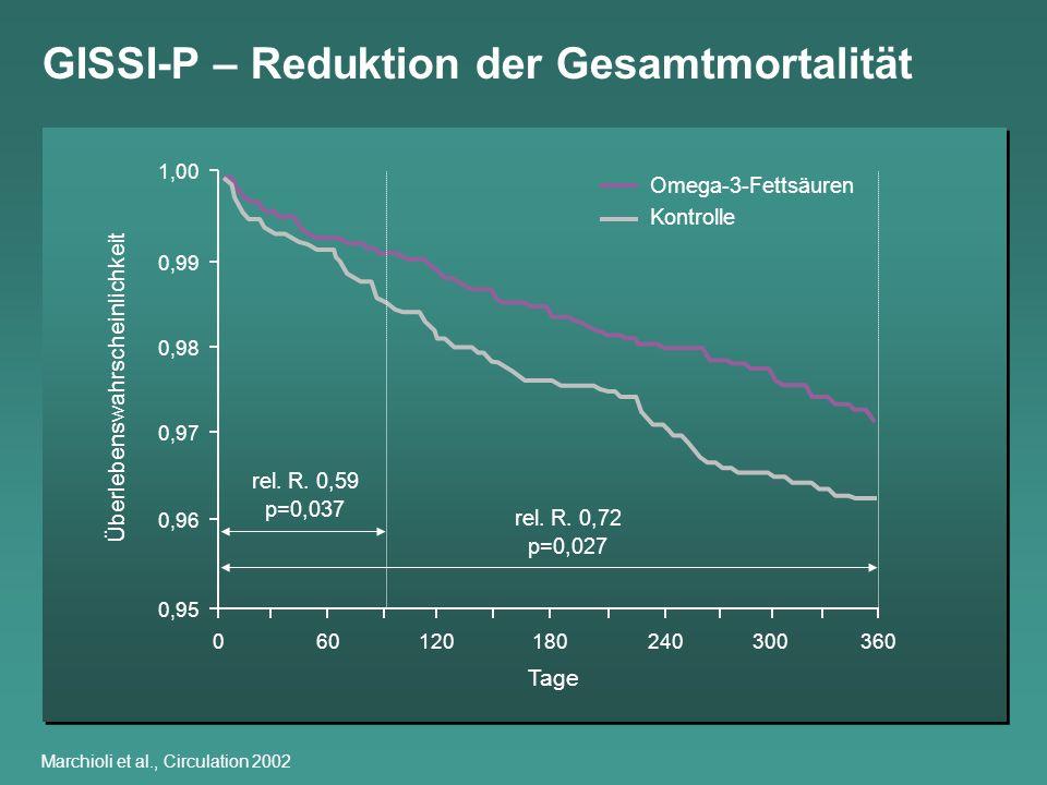 GISSI-P – Reduktion der Gesamtmortalität Marchioli et al., Circulation 2002 1,00 0,99 0,98 0,97 0,96 0,95 060120180240300360 Tage Überlebenswahrschein