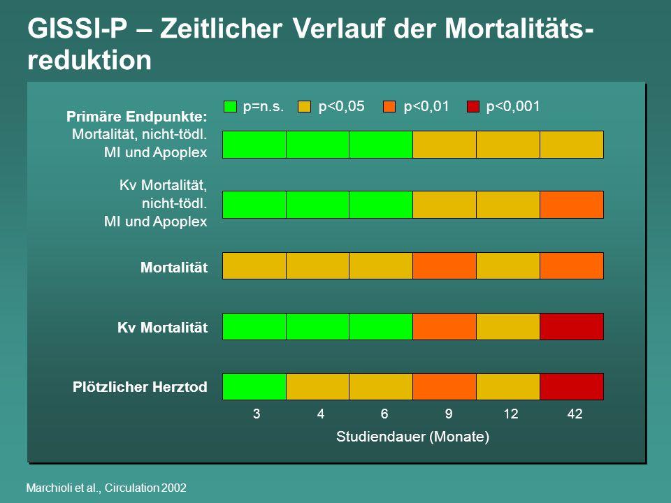 Marchioli et al., Circulation 2002 GISSI-P – Zeitlicher Verlauf der Mortalitäts- reduktion Primäre Endpunkte: Mortalität, nicht-tödl. MI und Apoplex K
