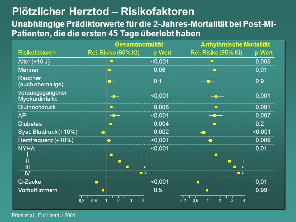 Plötzlicher Herztod – Risikofaktoren Unabhängige Prädiktorwerte für die 2-Jahres-Mortalität bei Post-MI- Patienten, die die ersten 45 Tage überlebt ha