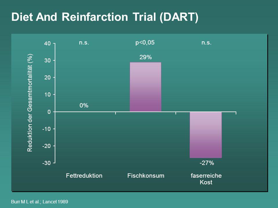 Burr M L et al.; Lancet 1989 Diet And Reinfarction Trial (DART) Fettreduktion Reduktion der Gesamtmortalität (%) Fischkonsumfaserreiche Kost 0% 29% -2