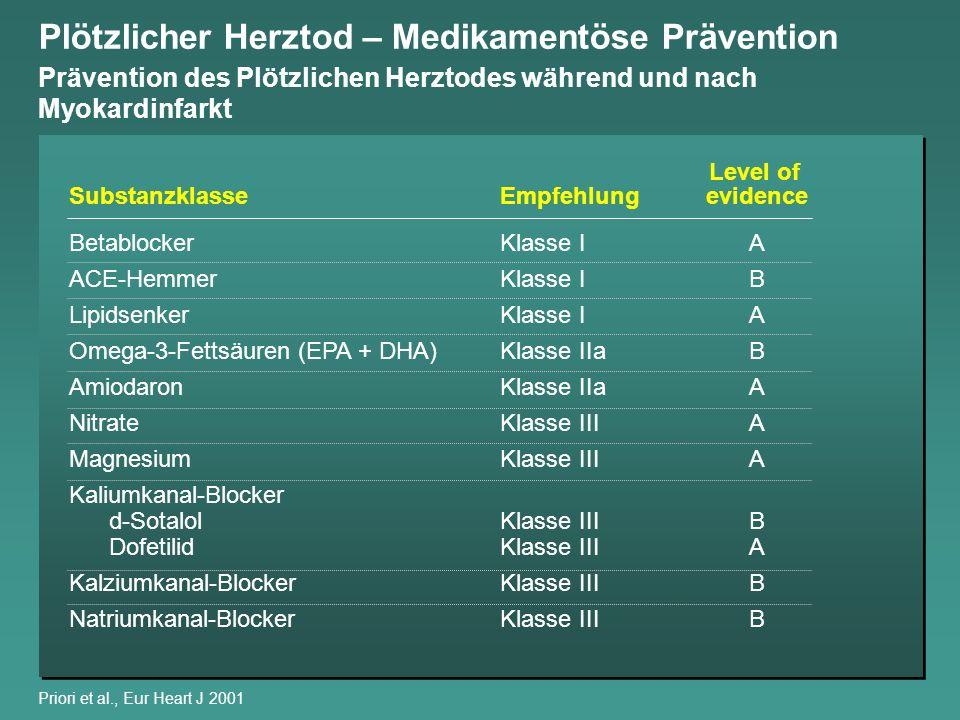 ACE Inhibitor Myocardial Infarction Collaborative Group, Circulation 1998 Todesfallwahrscheinlichkeit 0 0,04 0,06 0,08 0,10 0,02 051015202530 p=0,004 Kontrolle:3.740/49.269 (7,59%) ACE-H:3.501/49.214 (7,11%) Benefit pro 1.000: 4,8 (SA 1,7) Tage Sekundärprävention nach AMI – ACE-Hemmer Relative Reduktion der Gesamtmortalität in Kurzzeit-Studien ( 1 Monat) mit ACE-Hemmern post-MI