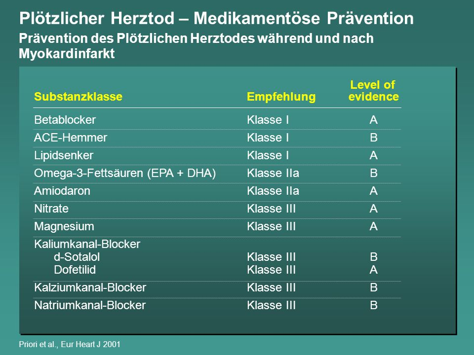Substanzklasse BetablockerKlasse IA ACE-HemmerKlasse IB LipidsenkerKlasse IA Omega-3-Fettsäuren (EPA + DHA)Klasse IIaB AmiodaronKlasse IIaA NitrateKla