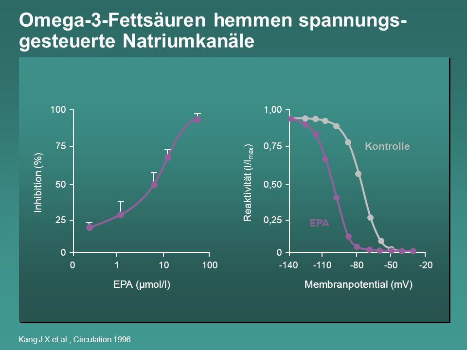 Omega-3-Fettsäuren hemmen spannungs- gesteuerte Natriumkanäle Kang J X et al., Circulation 1996 0 25 50 75 100 Inhibition (%) 10010 0 EPA (µmol/l) 1 M