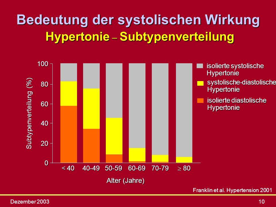 Dezember 200310 Franklin et al. Hypertension 2001 isolierte diastolische Hypertonie systolische-diastolische Hypertonie isolierte systolische Hyperton