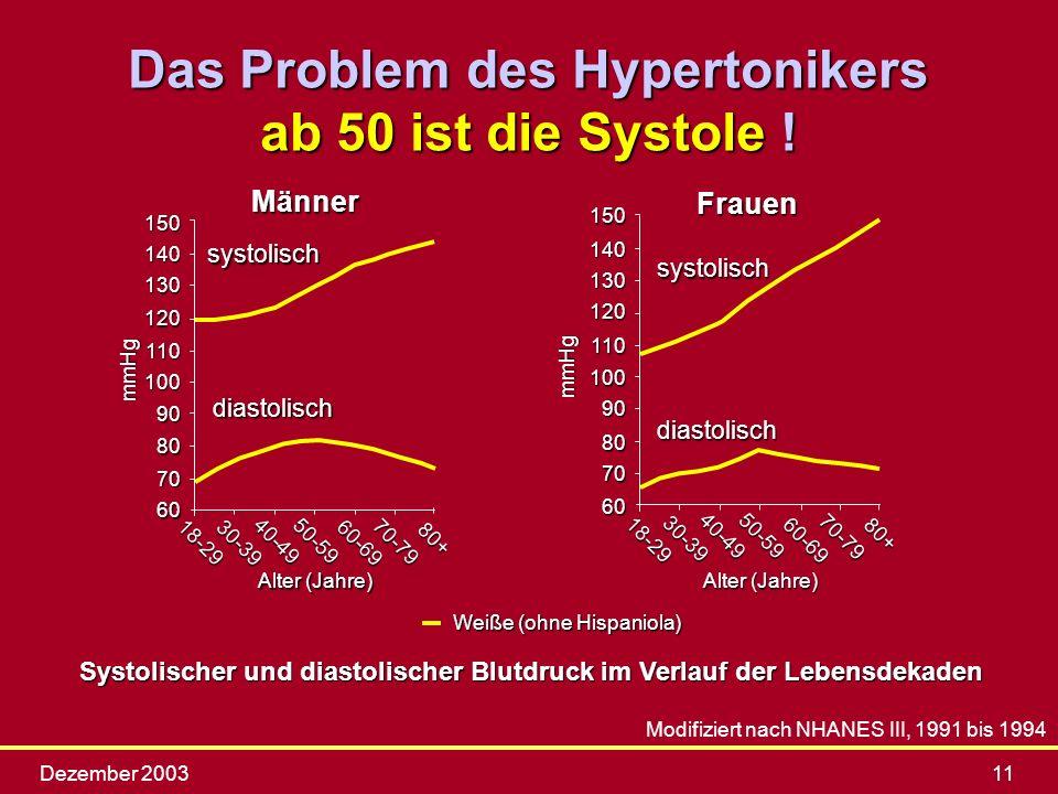 Dezember 200311 Systolischer und diastolischer Blutdruck im Verlauf der Lebensdekaden Modifiziert nach NHANES III, 1991 bis 1994 Das Problem des Hyper