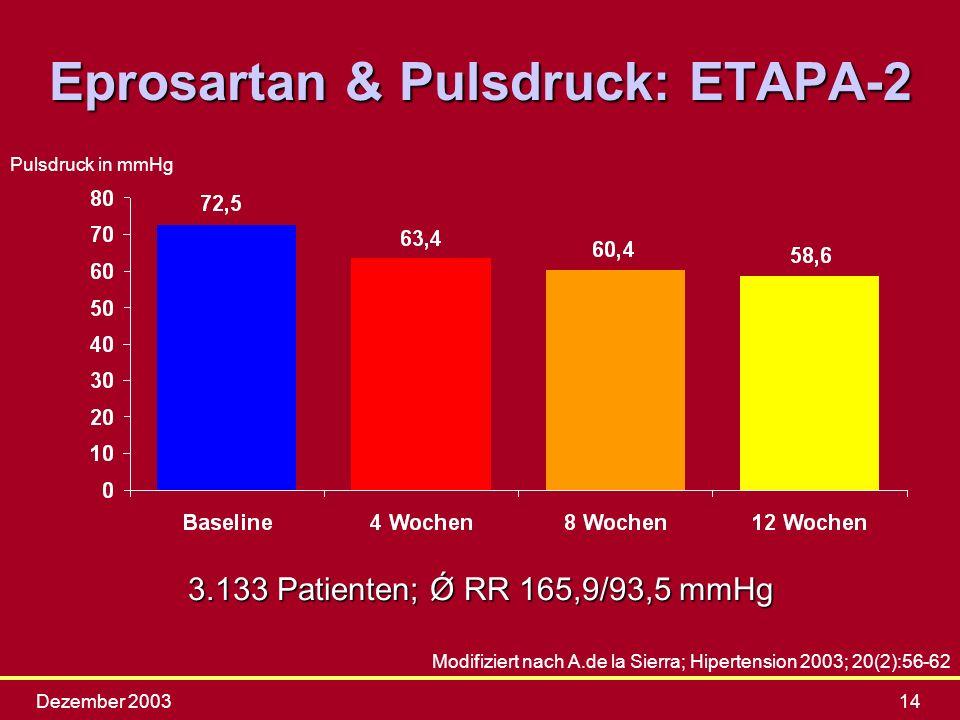Dezember 200314 Eprosartan & Pulsdruck: ETAPA-2 Modifiziert nach A.de la Sierra; Hipertension 2003; 20(2):56-62 3.133 Patienten; Ǿ RR 165,9/93,5 mmHg