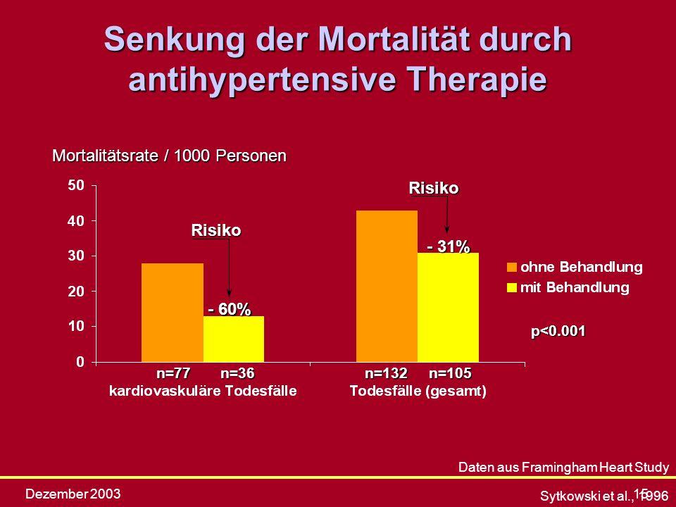 Dezember 200315 Senkung der Mortalität durch antihypertensive Therapie Sytkowski et al., 1996 Mortalitätsrate / 1000 Personen p<0.001 n=77n=36n=132n=1