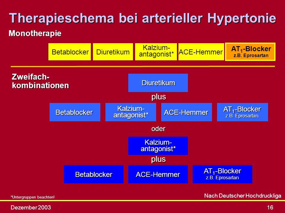 Dezember 200316 Therapieschema bei arterieller Hypertonie Nach Deutscher Hochdruckliga BetablockerDiuretikum Kalzium- antagonist* BetablockerACE-Hemme