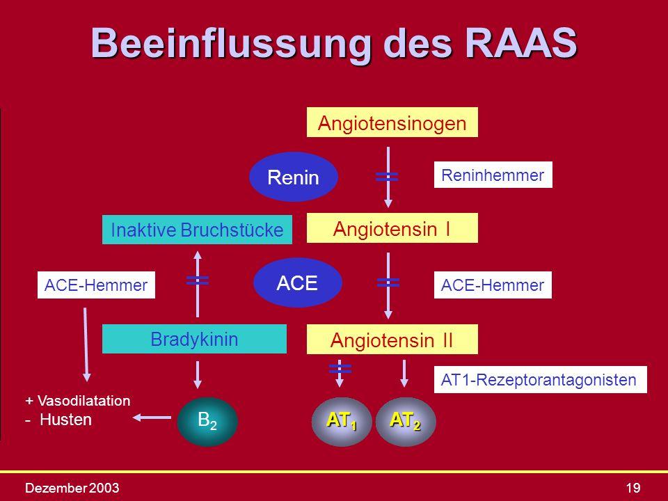 Dezember 200319 Beeinflussung des RAAS Angiotensinogen Angiotensin I Angiotensin II Renin ACE AT 1 AT 2 Reninhemmer ACE-Hemmer Bradykinin Inaktive Bru