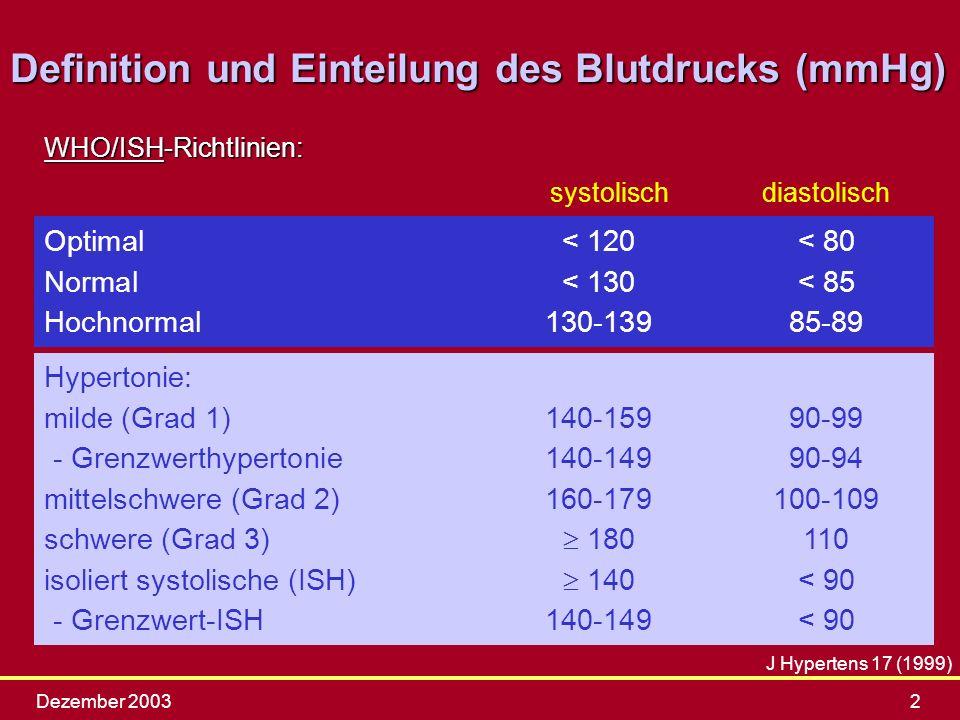 Dezember 20032 Optimal< 120< 80 Normal< 130< 85 Hochnormal130-13985-89 Definition und Einteilung des Blutdrucks (mmHg) WHO/ISH-Richtlinien: systolisch