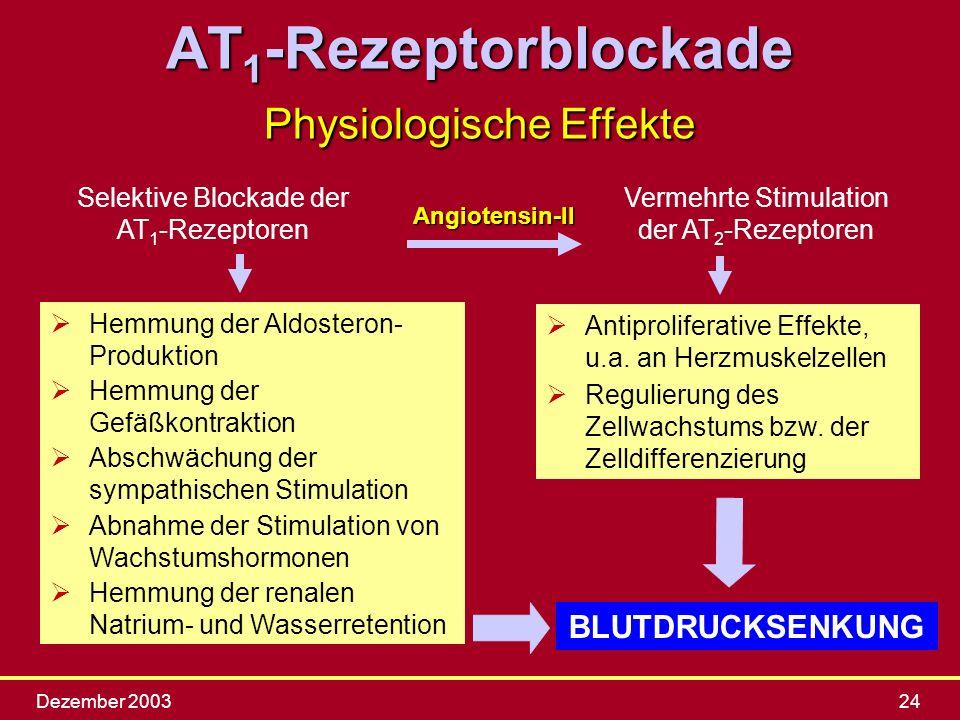 Dezember 200324 Hemmung der Aldosteron- Produktion Hemmung der Gefäßkontraktion Abschwächung der sympathischen Stimulation Abnahme der Stimulation von