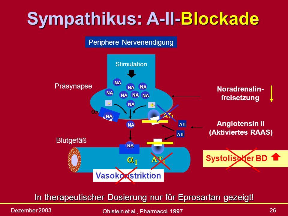 Dezember 200326 Stimulation NA NA NA NA AT 1 NA NA NA NA Präsynapse Blutgefäß Angiotensin II (Aktiviertes RAAS)- + A II Vasokonstriktion Systolischer