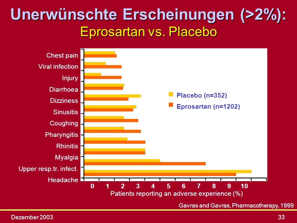 Dezember 200333 Unerwünschte Erscheinungen (>2%): Eprosartan vs. Placebo Gavras and Gavras, Pharmacotherapy, 1999 Patients reporting an adverse experi