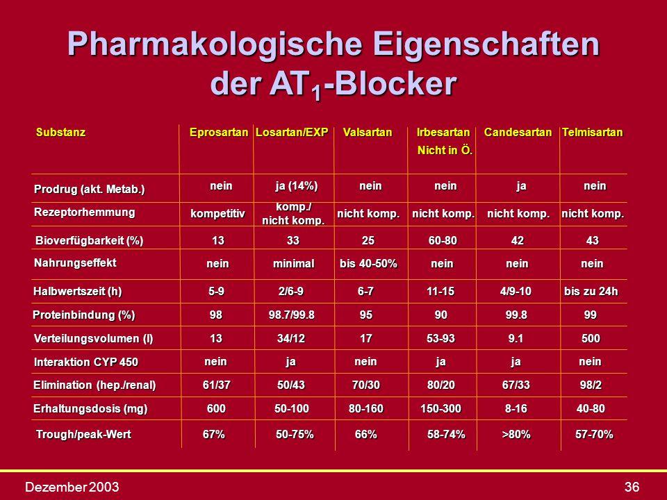Dezember 200336 Pharmakologische Eigenschaften der AT 1 -Blocker SubstanzEprosartanLosartan/EXPValsartanIrbesartanCandesartanTelmisartan Prodrug (akt.